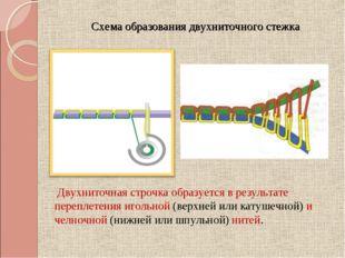 Схема образования двухниточного стежка Двухниточная строчка образуется в рез