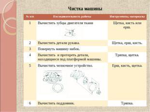 Чистка машины № п/пПоследовательность работыИнструменты, материалы 1Вычист