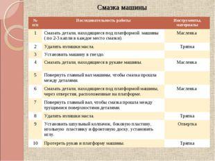 Смазка машины № п/пПоследовательность работыИнструменты, материалы 1Смазат