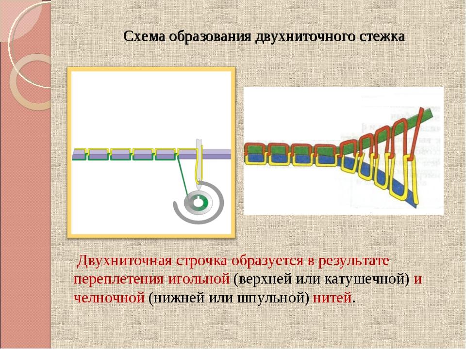 Схема образования двухниточного стежка Двухниточная строчка образуется в рез...