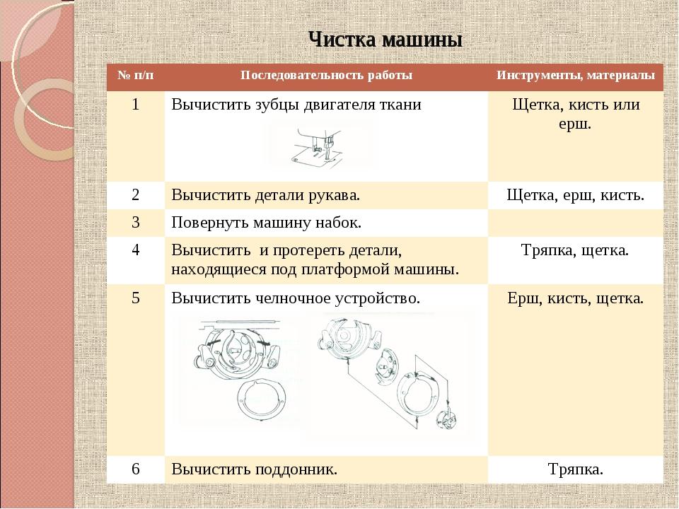 Чистка машины № п/пПоследовательность работыИнструменты, материалы 1Вычист...