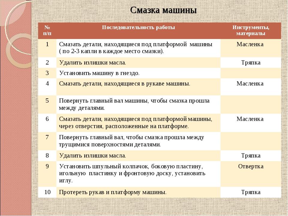 Смазка машины № п/пПоследовательность работыИнструменты, материалы 1Смазат...