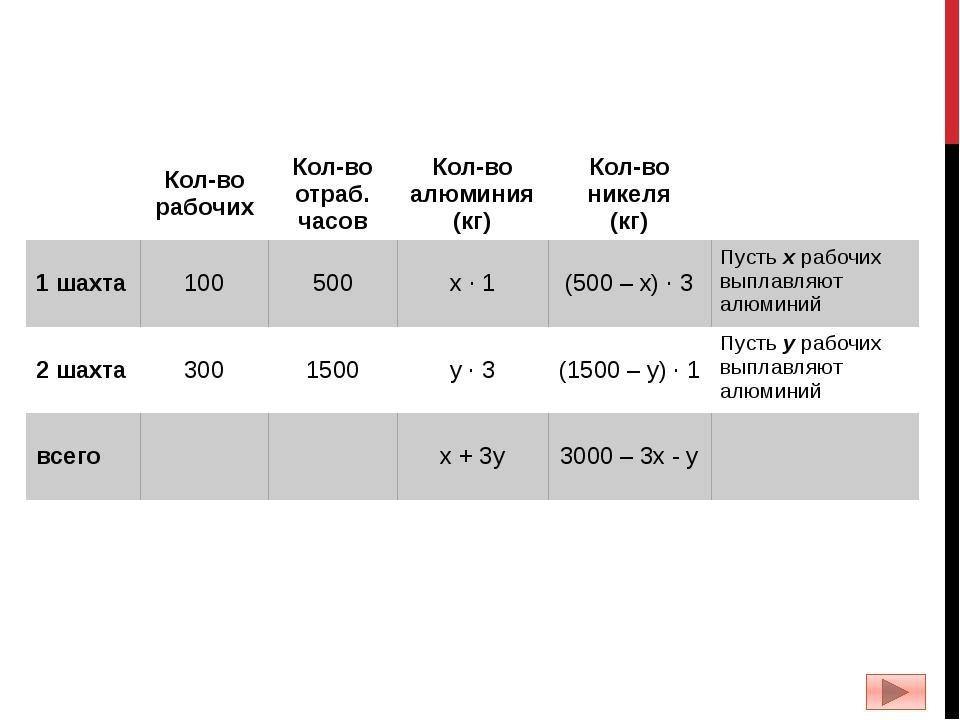 Кол-во рабочих Кол-во отраб. часов Кол-воалюминия (кг) Кол-во никеля (кг) 1...