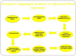 Алгоритм структуры занятия по обучению детей пересказу. Предварительная работ