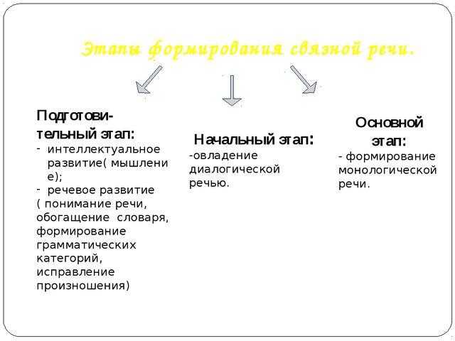 Этапы формирования связной речи. Подготови- тельный этап: интеллектуальное р...