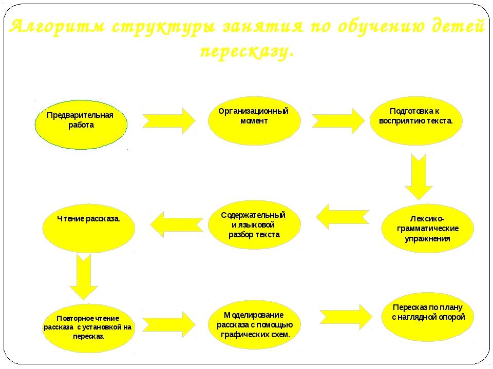 Алгоритм структуры занятия по обучению детей пересказу. Предварительная работ...