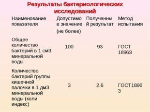 Результаты бактериологических исследований Наименование показателя Допустимо