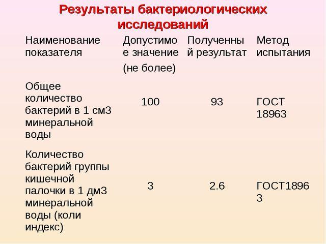 Результаты бактериологических исследований Наименование показателя Допустимо...
