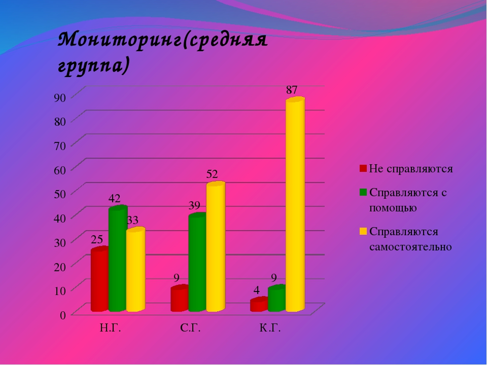 Мониторинг(средняя группа)
