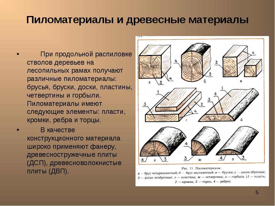 * Пиломатериалы и древесные материалы При продольной распиловке стволов дерев...