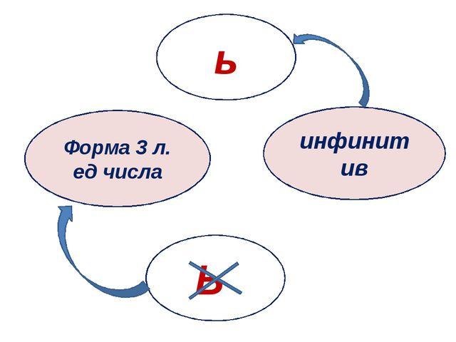 Форма 3 л. ед числа ь инфинитив Ь