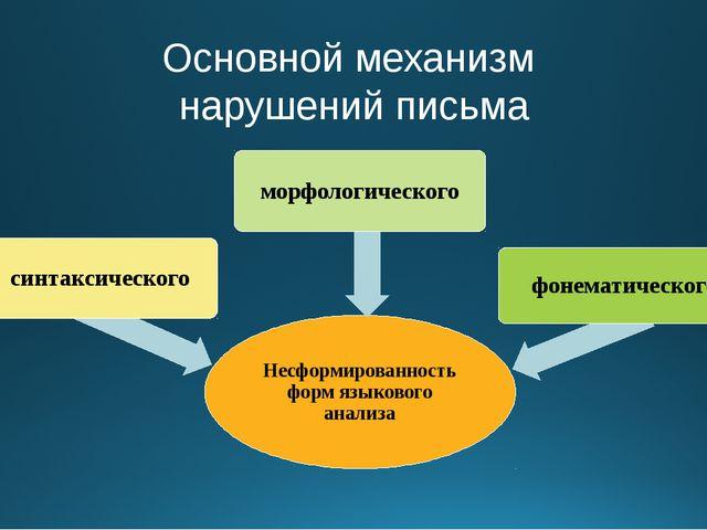 Основной механизм нарушений письма