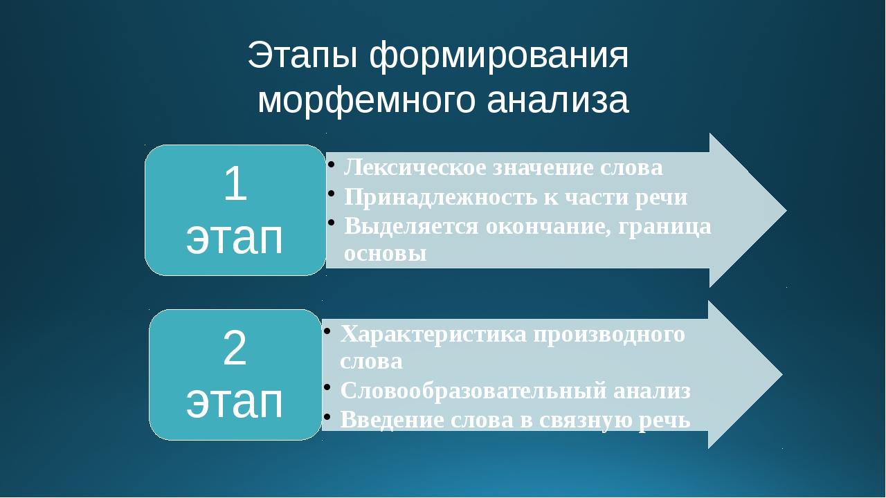 Этапы формирования морфемного анализа