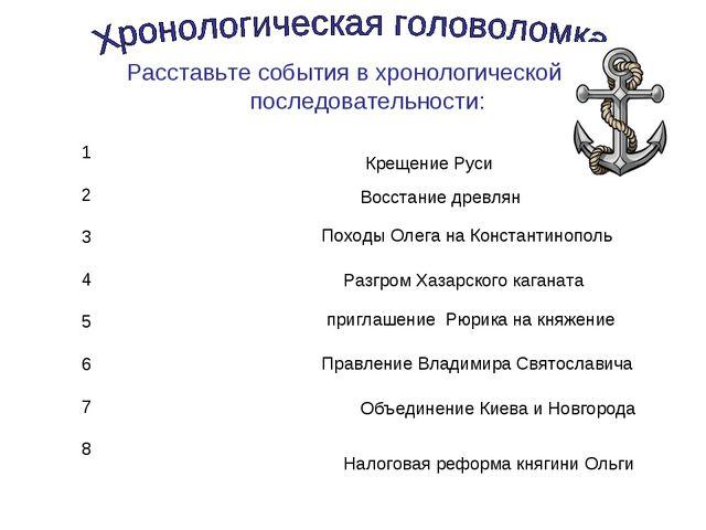 Расставьте события в хронологической последовательности: Крещение Руси 1 2 3...