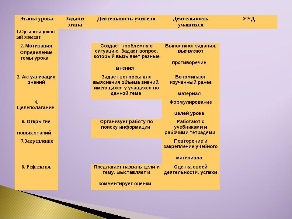 Этапы урокаЗадачи этапаДеятельность учителяДеятельность учащихсяУУД 1.Орг...