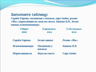 Заполните таблицу: Города Европы, памятник у вокзала, гора Аюдаг, роман «Мы»,