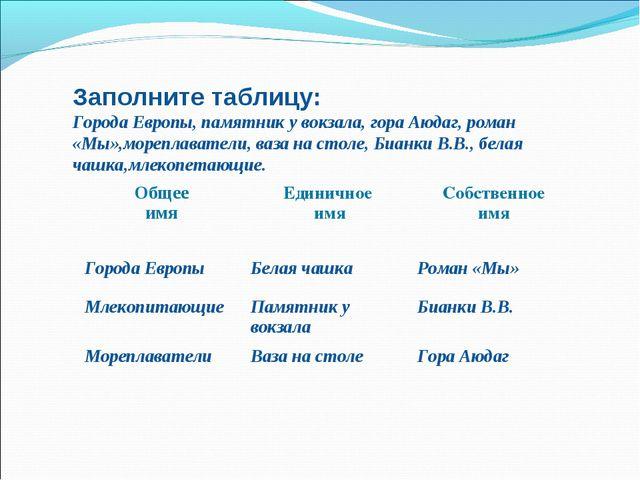 Заполните таблицу: Города Европы, памятник у вокзала, гора Аюдаг, роман «Мы»,...