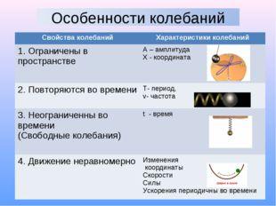Свойства колебанийХарактеристики колебаний 1. Ограничены в пространствеА –