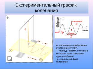 Экспериментальный график колебания А, амплитуда – наибольшее отклонение от ПУ