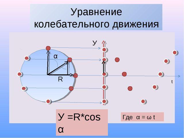 Уравнение колебательного движения α У R У =R*cos α t Где α = ω t