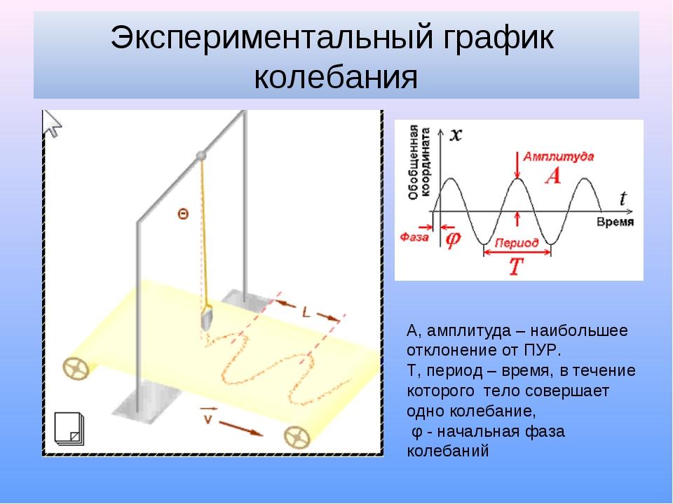 Экспериментальный график колебания А, амплитуда – наибольшее отклонение от ПУ...