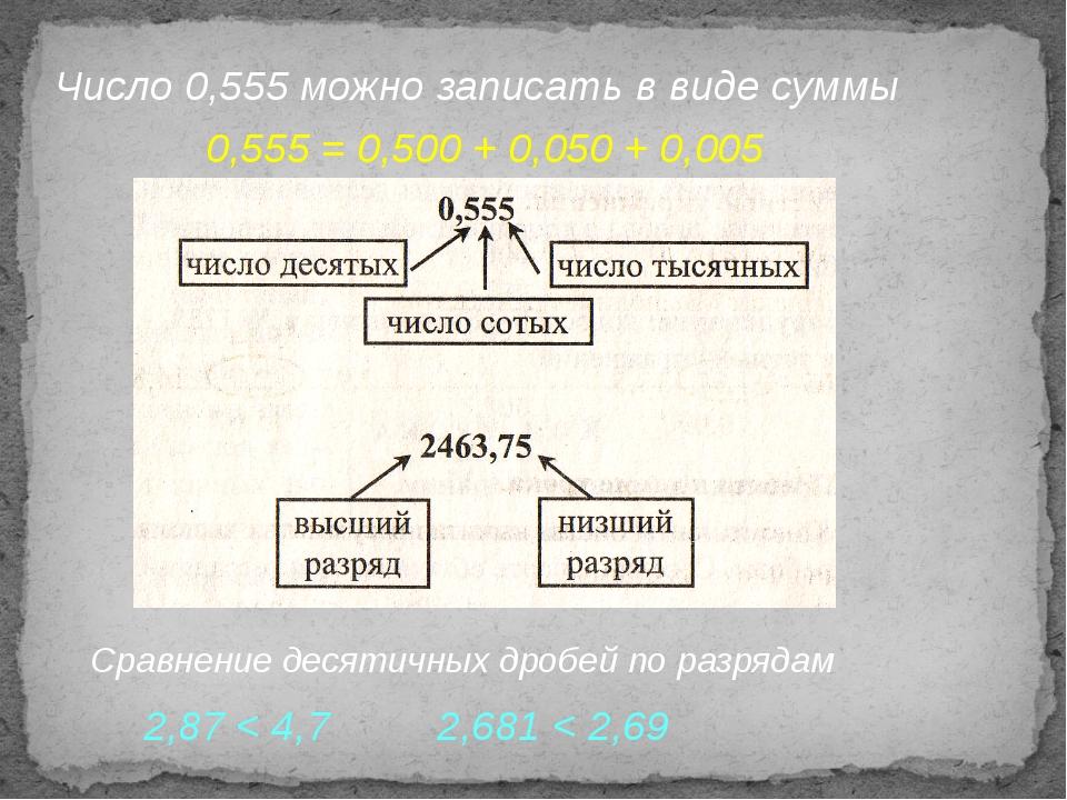 Число 0,555 можно записать в виде суммы 0,555 = 0,500 + 0,050 + 0,005 Сравнен...