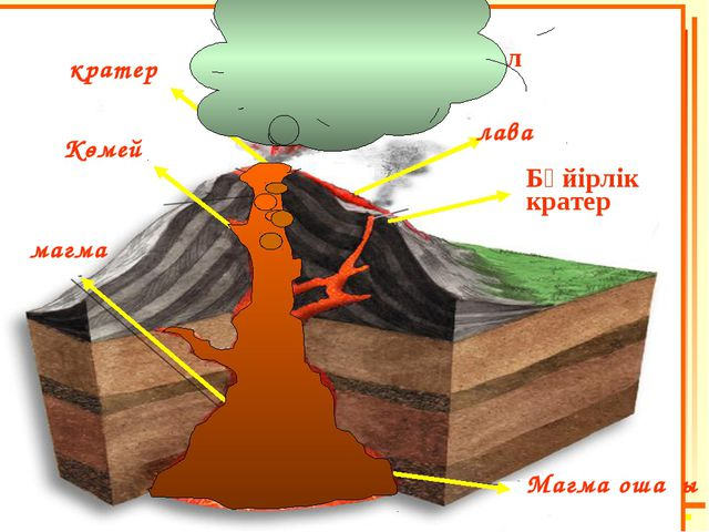 Магма ошағы магма Көмей кратер Бүйірлік кратер лава Жанартаулық күл жән түтін