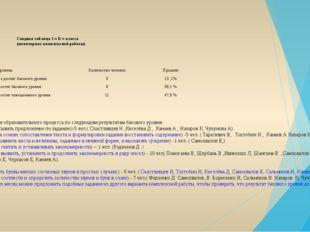 Сводная таблица 1 « Б » класса (мониторинг комплексной работы) Необходима ко