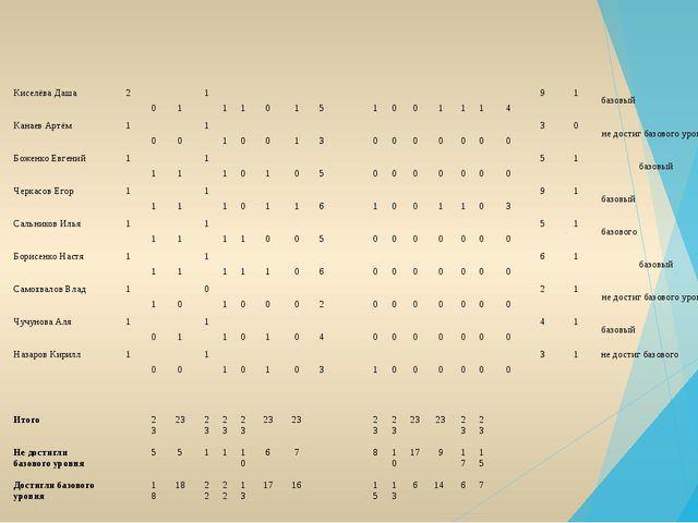 15 Киселёва Даша 2 0 1 1 1 1 0 1 5 1 0 0 1 1 1 4 9 1 базовый 16 Канаев Артё...