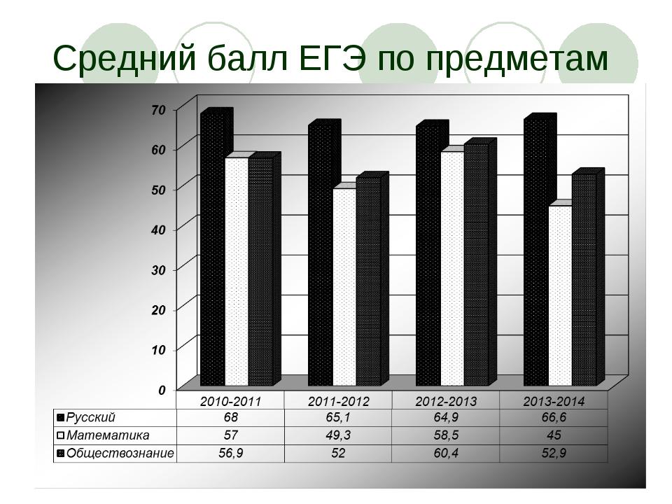 Средний балл ЕГЭ по предметам