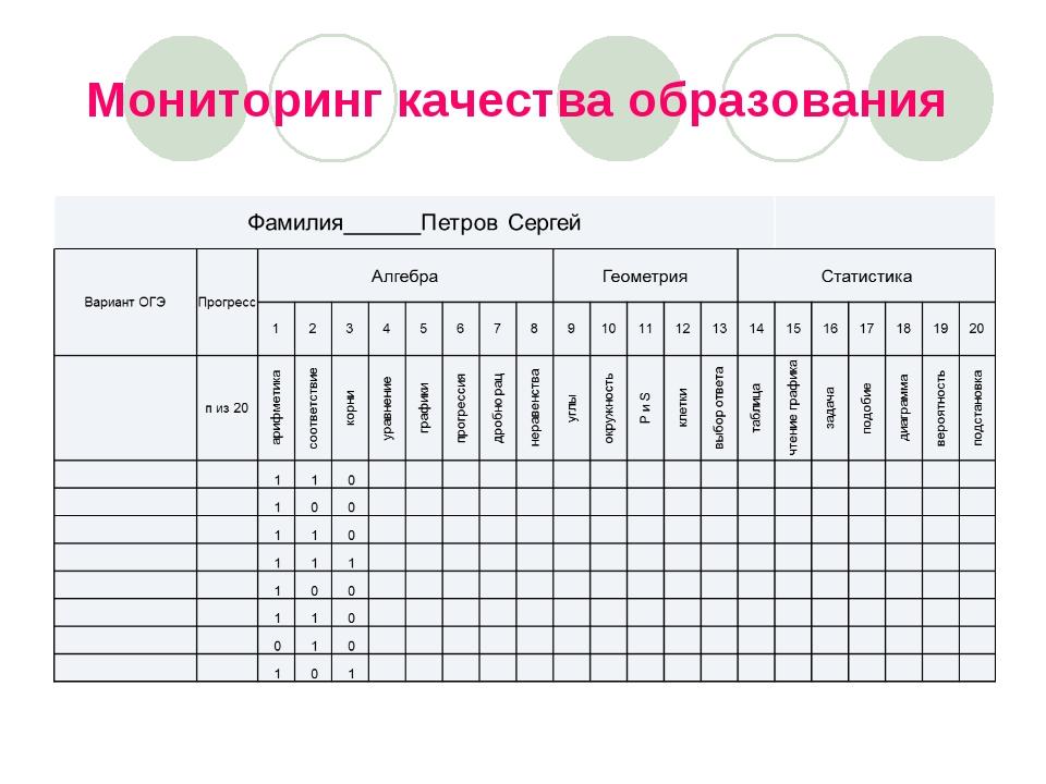 Мониторинг качества образования