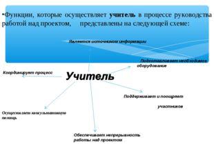 Является источником информации Обеспечивает непрерывность работы над проектом