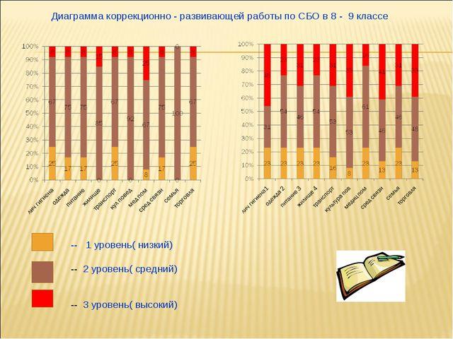 Диаграмма коррекционно - развивающей работы по СБО в 8 - 9 классе -- 1 урове...