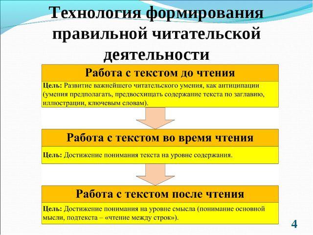 Технология формирования правильной читательской деятельности *