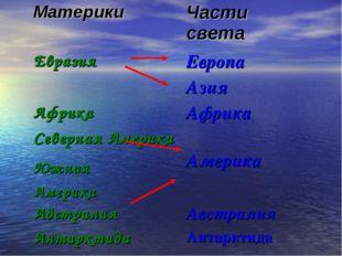 МатерикиЧасти света Евразия Европа Азия АфрикаАфрика Северная Америка Ам