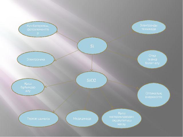 SiO2 Si Электронды техникада Отқа төзімді болат алу Оптикалық өнеркәсіпте Қыш...