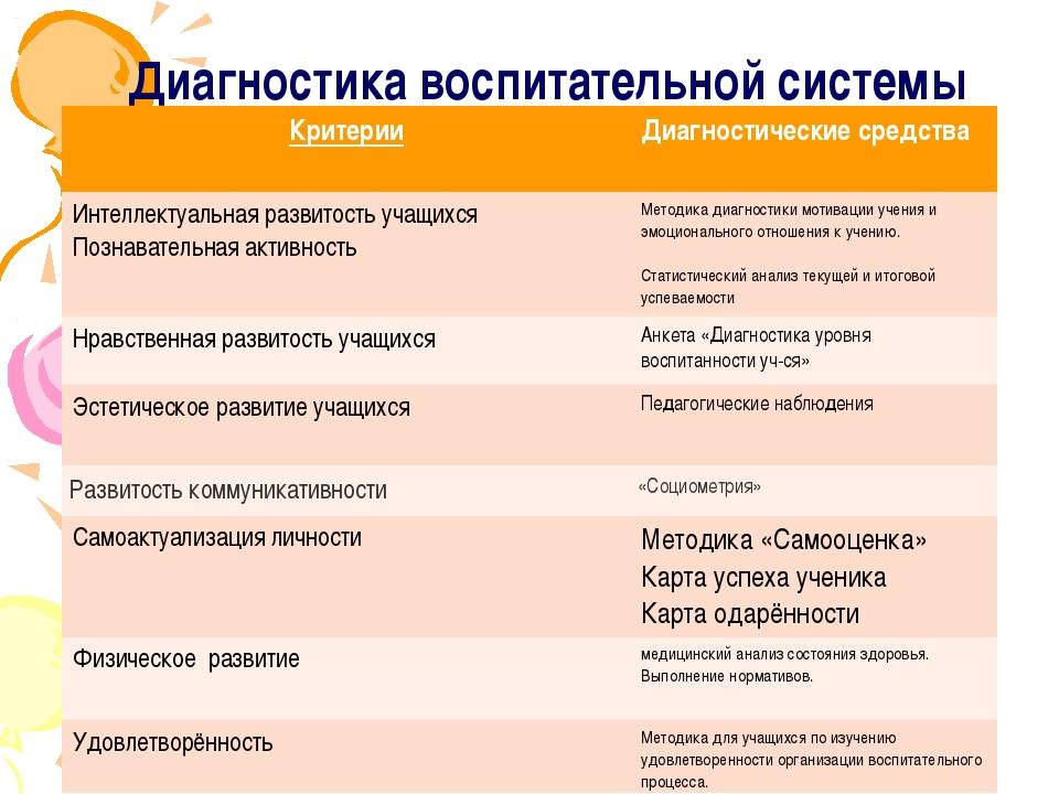 Диагностика воспитательной системы Критерии Диагностические средства Интеллек...