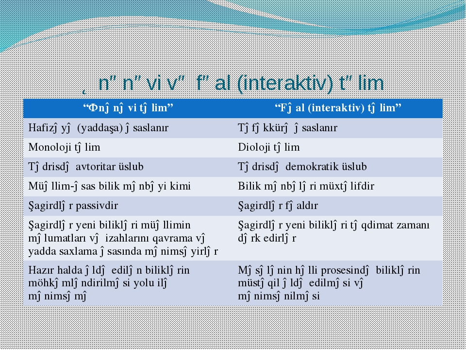 """Ənənəvi və fəal (interaktiv) təlim """"Ənənəvi təlim"""" """"Fəal (interaktiv) təlim""""..."""