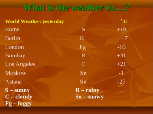 What is the weather in.....? World Weather: yesterday C	 Rome	S	+18 Berlin	 R
