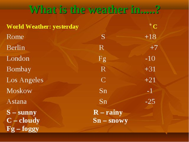 What is the weather in.....? World Weather: yesterday C	 Rome	S	+18 Berlin	 R...