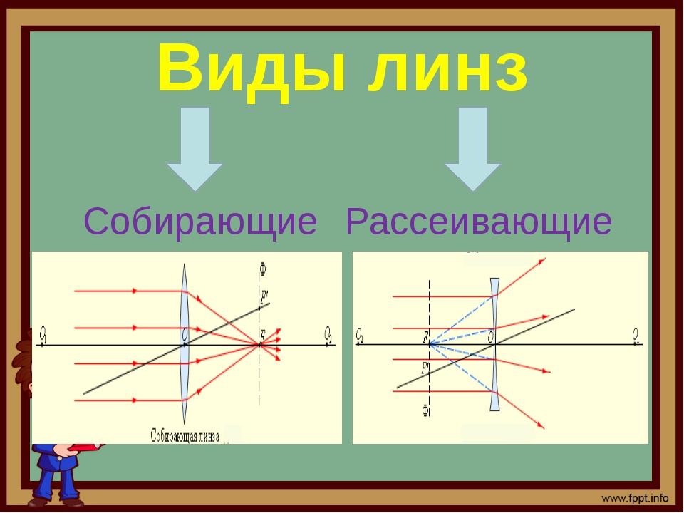 Формула тонкой рассеивающей линзы F – фокусное расстояние линзы d – расстояни...