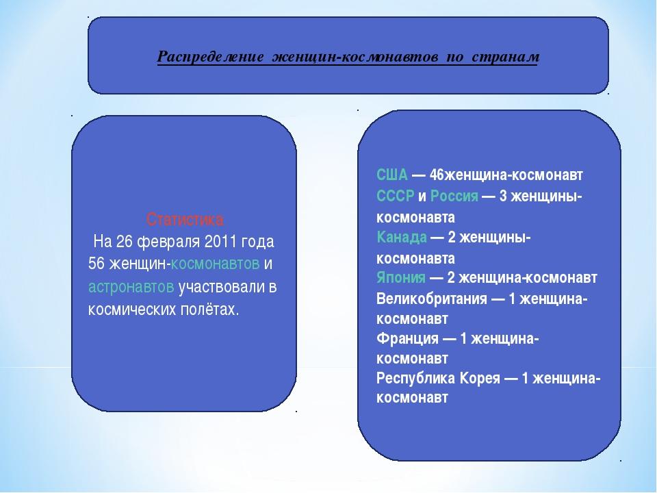 Распределение женщин-космонавтов по странам Статистика На 26 февраля 2011 год...