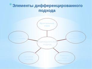 Элементы дифференцированного подхода Работа с карточками Тестовые задания Реш