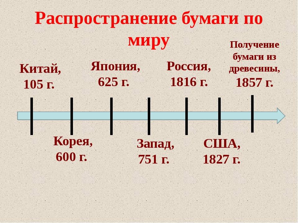 Распространение бумаги по миру Китай, 105 г. Корея, 600 г. Япония, 625 г. Зап...
