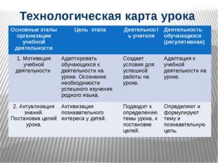 Технологическая карта урока Основныеэтапы организации учебной деятельности Це