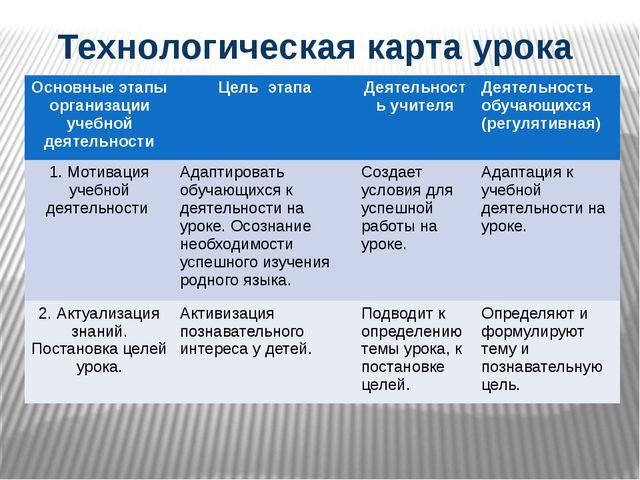 Технологическая карта урока Основныеэтапы организации учебной деятельности Це...