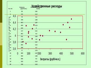 № п/пЗатраты (руб/чел.)Успеваемость (ср. балл) 1503,81 23454,13 3794,