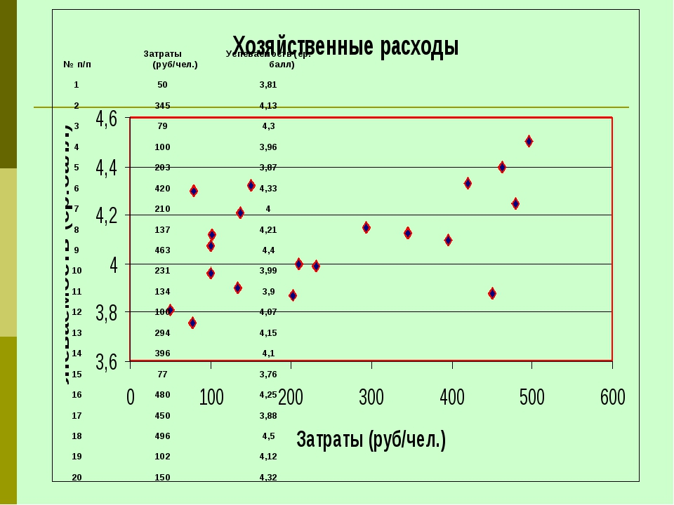 № п/пЗатраты (руб/чел.)Успеваемость (ср. балл) 1503,81 23454,13 3794,...