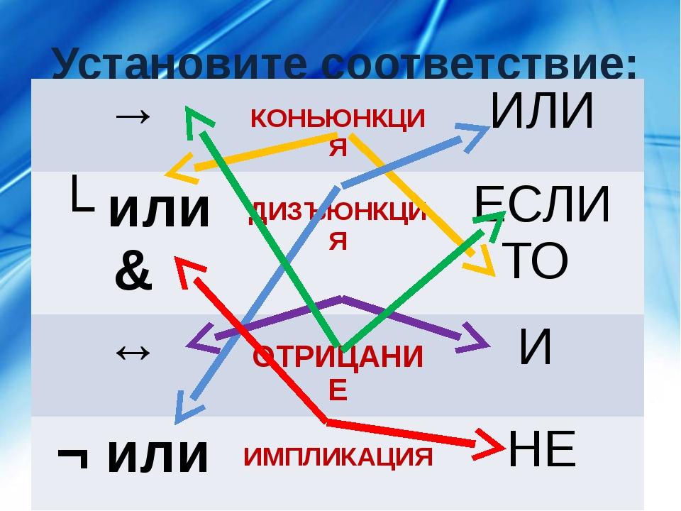 Установите соответствие: → КОНЬЮНКЦИЯ ИЛИ ʌили& ДИЗЪЮНКЦИЯ ЕСЛИТО ↔ ОТРИЦАНИЕ...