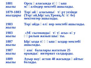 1881 жылыОрск қаласында тұңғыш мұғалімдер мектебі ашылады. 1879-1883 жылдары